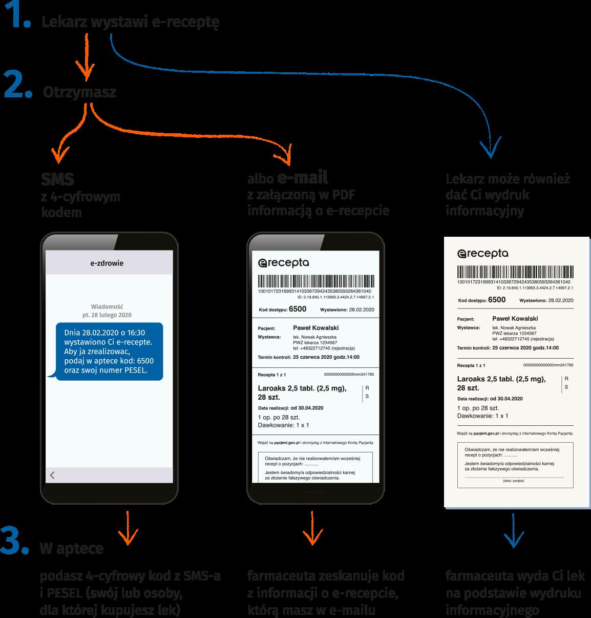 W aptece podasz 4-cyfrowy kod z SMS-a i PESEL albo pokażesz PDF załączony do e-maila; a jeśli nie korzystasz z IKP, to farmaceuta zeskanuje kod kreskowy z wydruku informacyjnego